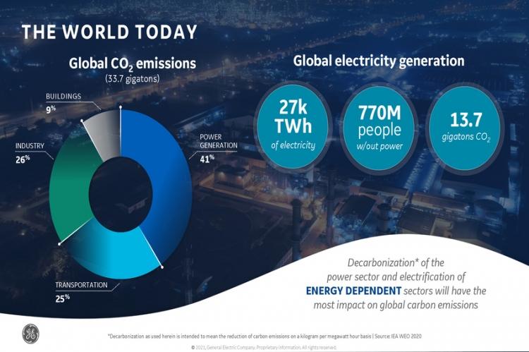 GE ย้ำจุดยืนการแก้ปัญหาสภาพภูมิอากาศ พร้อมสนับสนุนให้มีการใช้พลังงานหมุนเวียน
