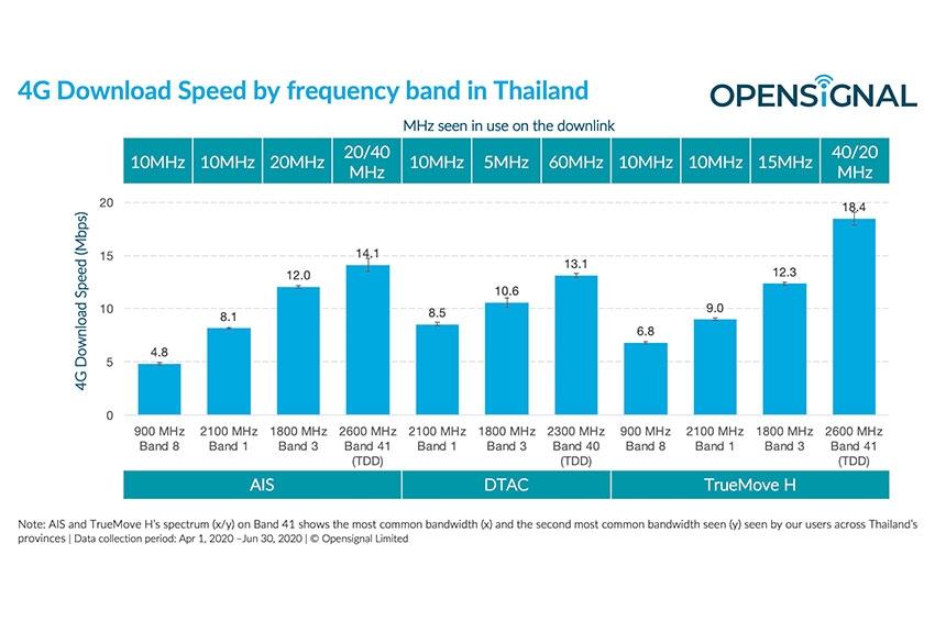 Opensignal วิเคราะห์ 5G ในประเทศไทยบนคลื่นความถี่ 2600 MHz