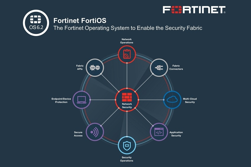 ฟอร์ติเน็ตเปิดตัว FortiOS 6.2 ขยายซีเคียวริตี้แฟบริคเพื่อยกระดับความปลอดภัยไซเบอร์สู่ยุคที่ 3