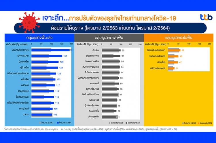เจาะลึกการปรับตัวธุรกิจไทยท่ามกลางวิกฤตโควิด-19 และการฟื้นตัวระยะปานกลางแบบ K-Shape