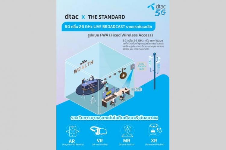 Dtac  นำ 5G คลื่น 26 GHz ทำ LIVE Broadcast จากสตูดิโอสู่ผู้ชมทั่วโลก