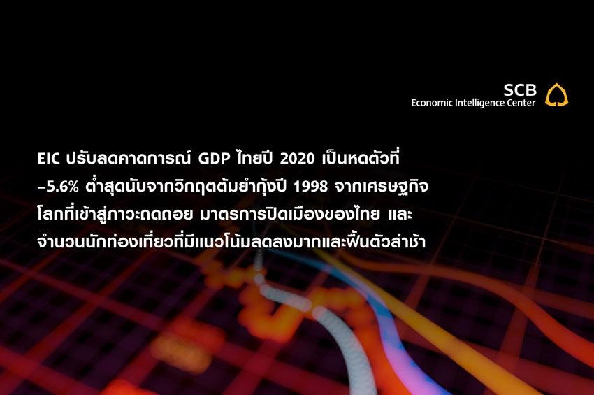 EIC ปรับลดคาดการณ์ GDP ไทยปี 2020 เป็นหดตัวที่ –5.6% ต่ำสุดนับจากวิกฤตต้มยำกุ้งปี 1998