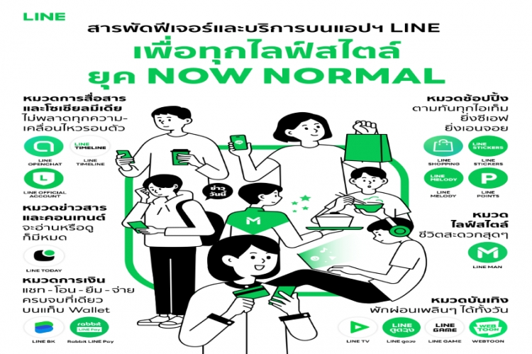 ส่องสารพัดฟีเจอร์และบริการบนแอปฯ LINE  เพื่อทุกไลฟ์สไตล์แบบครบวงจรรับยุค Now Normal ชีวิตวิถีใหม่ของวันนี้